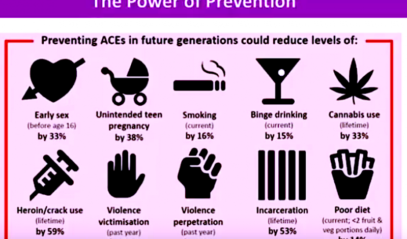 Power of prevention